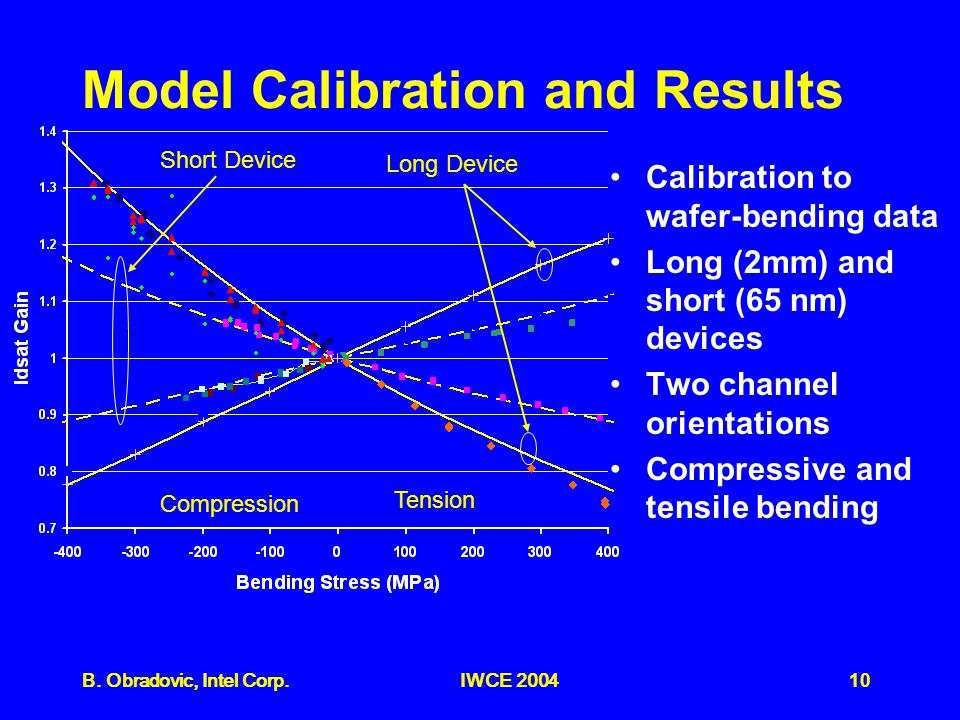 10B. Obradovic, Intel Corp.IWCE 2004 Model Calibration and Results Calibration to wafer-bending data Long (2mm) and short (65 nm) devices Two channel