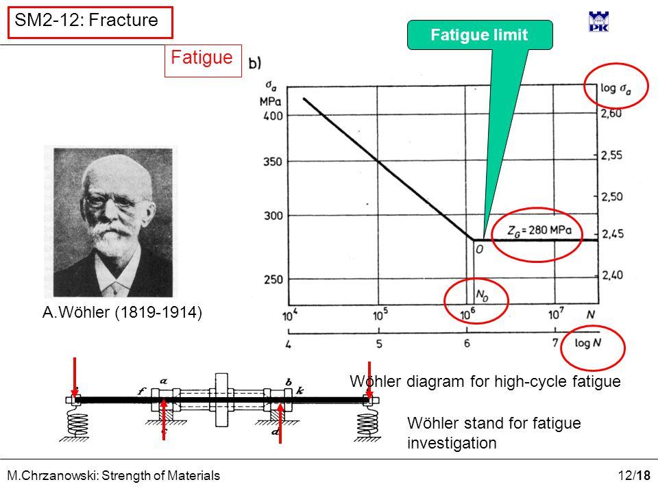 12 /18 M.Chrzanowski: Strength of Materials SM2-12: Fracture A.Wöhler (1819-1914) Wöhler stand for fatigue investigation Wöhler diagram for high-cycle