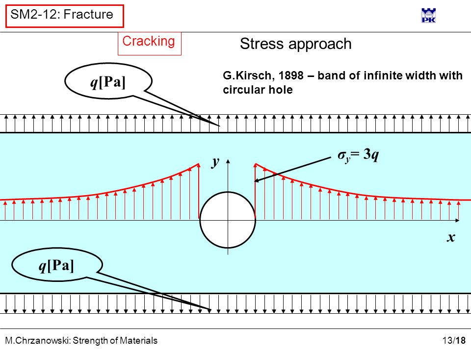 13 /18 M.Chrzanowski: Strength of Materials SM2-12: Fracture Stress approach q[Pa] y x σ y = 3q G.Kirsch, 1898 – band of infinite width with circular hole Cracking