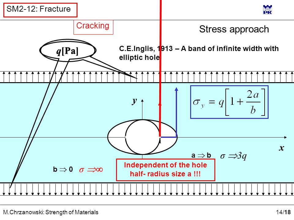 14 /18 M.Chrzanowski: Strength of Materials SM2-12: Fracture Stress approach q[Pa] y x C.E.Inglis, 1913 – A band of infinite width with elliptic hole