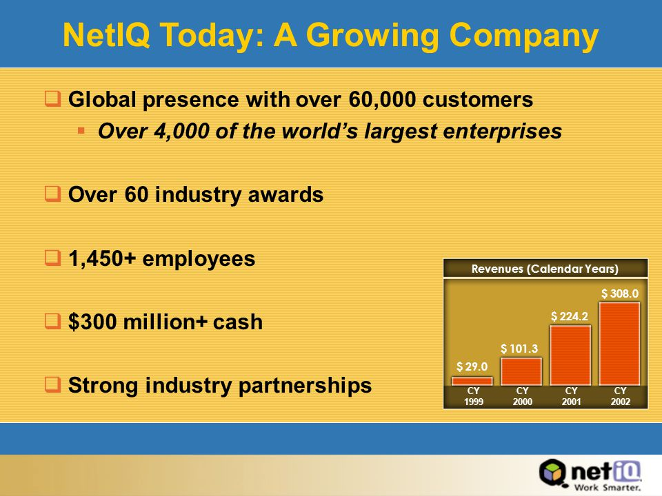 NetIQ Today: A Growing Company  Global presence with over 60,000 customers  Over 4,000 of the world's largest enterprises  Over 60 industry awards  1,450+ employees  $300 million+ cash  Strong industry partnerships CY 1999 CY 2000 CY 2001 CY 2002 Revenues (Calendar Years) $ 29.0 $ 101.3 $ 224.2 $ 308.0