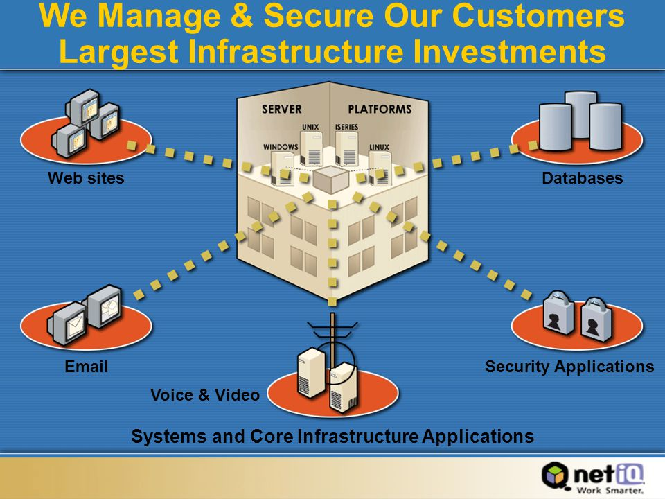 We Manage & Secure Our Customers Largest Infrastructure Investments DatabasesWeb sites Email Systems and Core Infrastructure Applications Security Applications Voice & Video