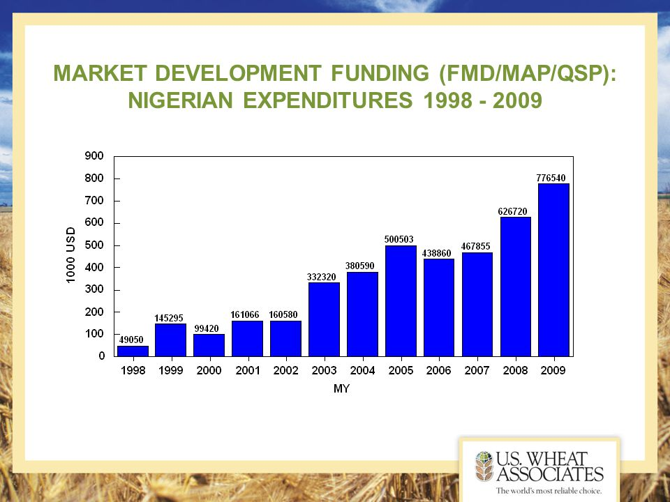 MARKET DEVELOPMENT FUNDING (FMD/MAP/QSP): NIGERIAN EXPENDITURES 1998 - 2009