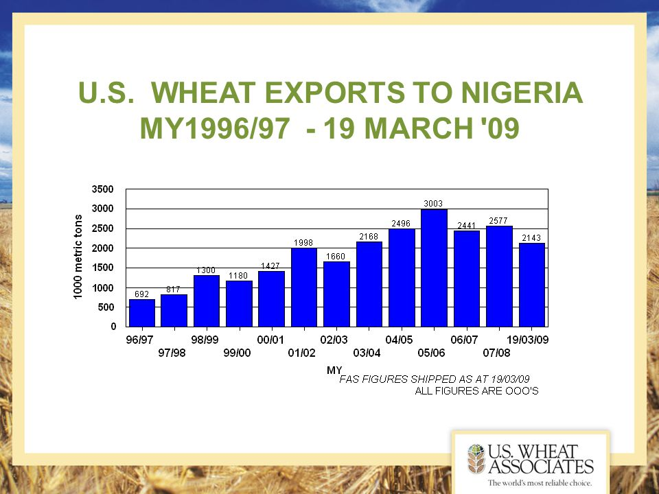 U.S. WHEAT EXPORTS TO NIGERIA MY1996/97 - 19 MARCH 09