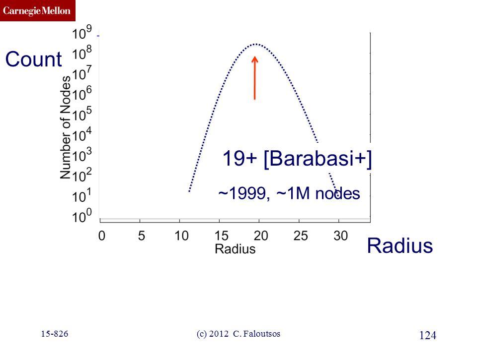 CMU SCS ???? 19+ [Barabasi+] 124 (c) 2012 C. Faloutsos Radius Count 15-826 ~1999, ~1M nodes