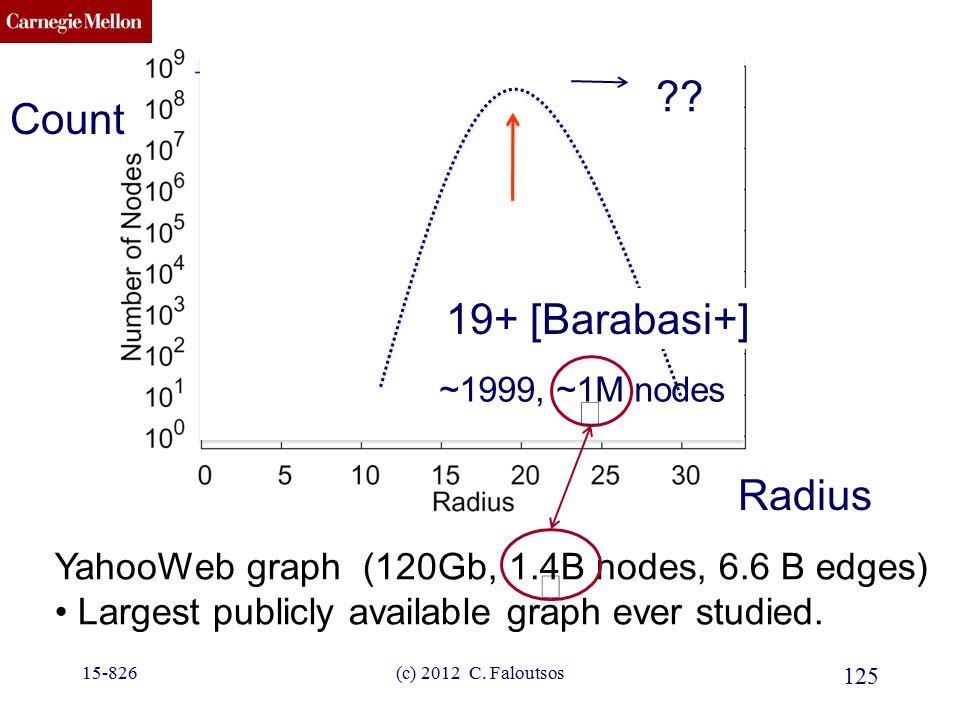 CMU SCS YahooWeb graph (120Gb, 1.4B nodes, 6.6 B edges) Largest publicly available graph ever studied. ???? 19+ [Barabasi+] 125 (c) 2012 C. Faloutsos