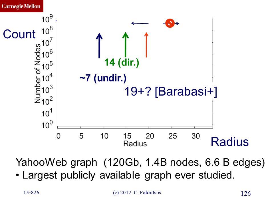 CMU SCS YahooWeb graph (120Gb, 1.4B nodes, 6.6 B edges) Largest publicly available graph ever studied. ???? 19+? [Barabasi+] 126 (c) 2012 C. Faloutsos