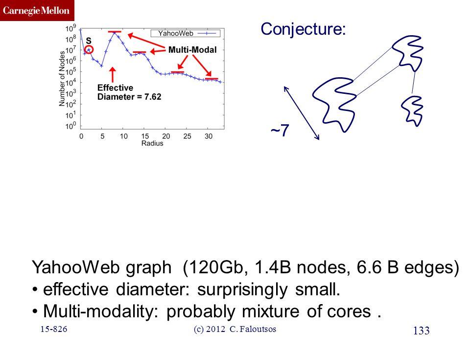 CMU SCS 133 (c) 2012 C. Faloutsos YahooWeb graph (120Gb, 1.4B nodes, 6.6 B edges) effective diameter: surprisingly small. Multi-modality: probably mix