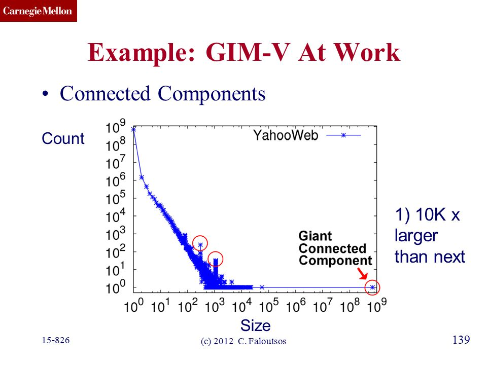 CMU SCS 139 Example: GIM-V At Work Connected Components Size Count (c) 2012 C.
