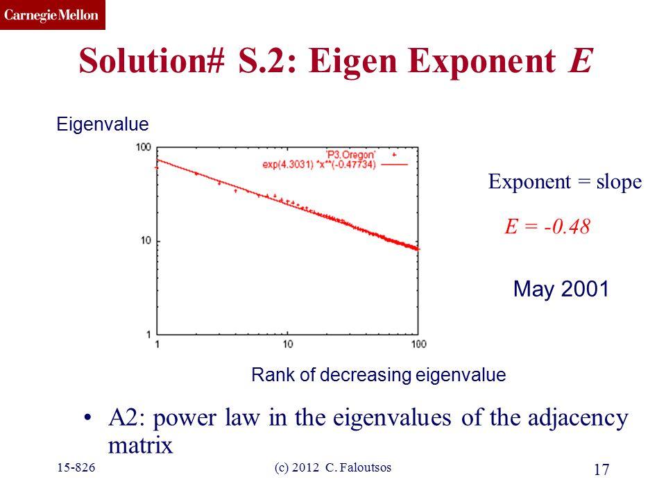 CMU SCS (c) 2012 C. Faloutsos 17 Solution# S.2: Eigen Exponent E A2: power law in the eigenvalues of the adjacency matrix E = -0.48 Exponent = slope E