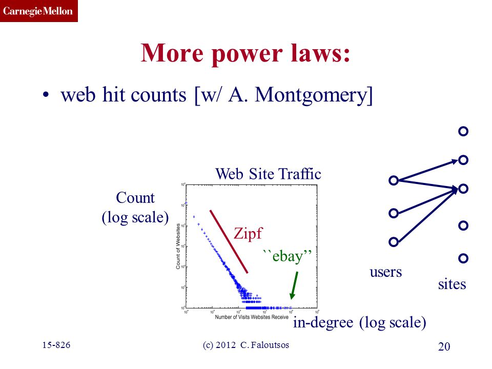 CMU SCS (c) 2012 C. Faloutsos 20 More power laws: web hit counts [w/ A. Montgomery] Web Site Traffic in-degree (log scale) Count (log scale) Zipf user