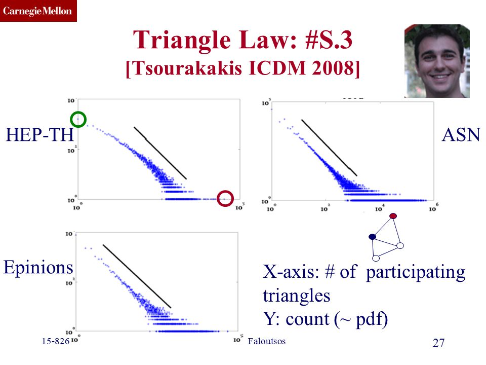 CMU SCS (c) 2012 C. Faloutsos 27 Triangle Law: #S.3 [Tsourakakis ICDM 2008] ASNHEP-TH Epinions 15-826 X-axis: # of participating triangles Y: count (~
