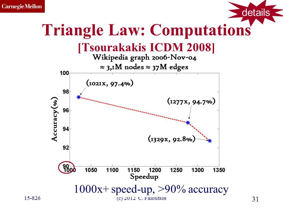 CMU SCS (c) 2012 C. Faloutsos 31 Triangle Law: Computations [Tsourakakis ICDM 2008] 1000x+ speed-up, >90% accuracy details 15-826