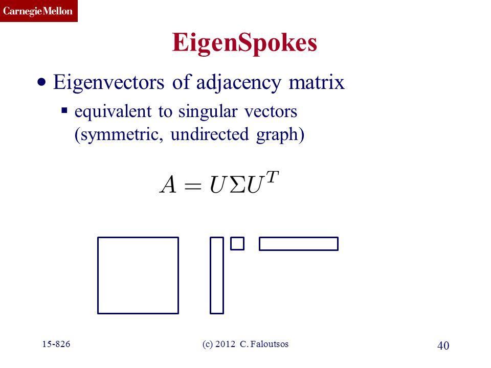 CMU SCS EigenSpokes Eigenvectors of adjacency matrix  equivalent to singular vectors (symmetric, undirected graph) 40 (c) 2012 C. Faloutsos15-826