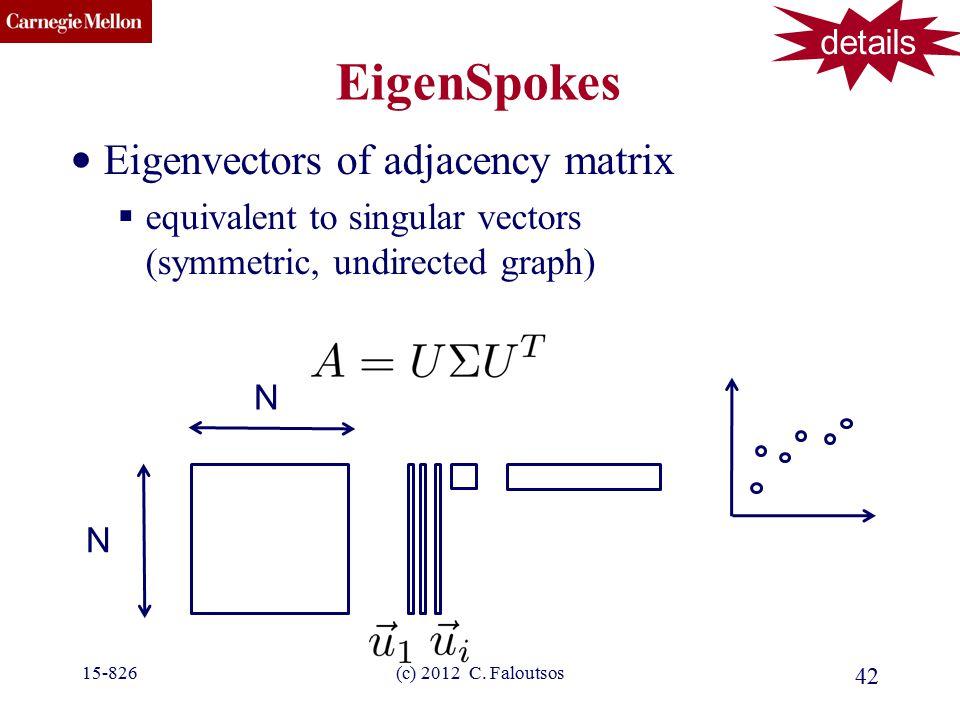 CMU SCS EigenSpokes Eigenvectors of adjacency matrix  equivalent to singular vectors (symmetric, undirected graph) 42 (c) 2012 C. Faloutsos15-826 N N