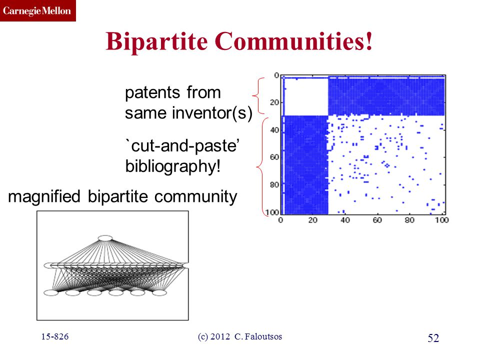 CMU SCS Bipartite Communities! magnified bipartite community patents from same inventor(s) `cut-and-paste' bibliography! 52 (c) 2012 C. Faloutsos15-82