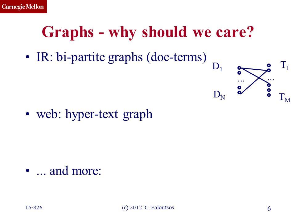 CMU SCS (c) 2012 C. Faloutsos 6 Graphs - why should we care? IR: bi-partite graphs (doc-terms) web: hyper-text graph... and more: D1D1 DNDN T1T1 TMTM.