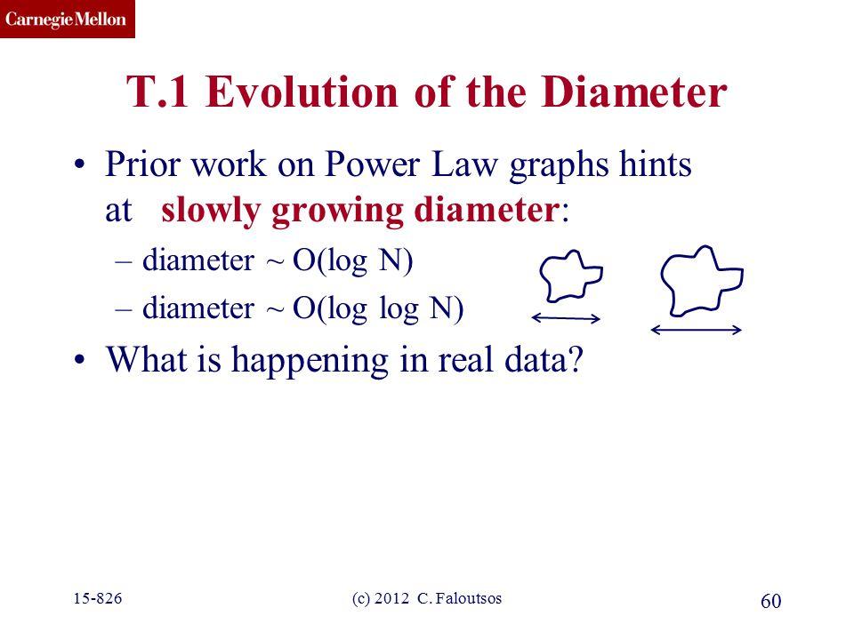CMU SCS (c) 2012 C. Faloutsos 60 T.1 Evolution of the Diameter Prior work on Power Law graphs hints at slowly growing diameter: –diameter ~ O(log N) –