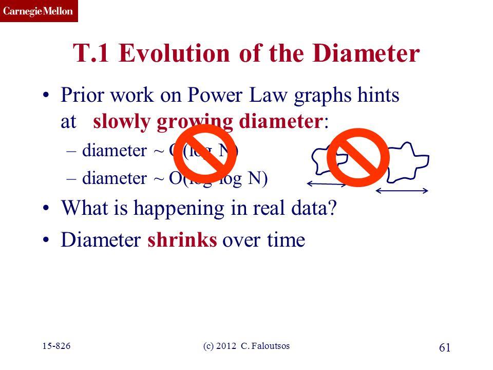 CMU SCS (c) 2012 C. Faloutsos 61 T.1 Evolution of the Diameter Prior work on Power Law graphs hints at slowly growing diameter: –diameter ~ O(log N) –