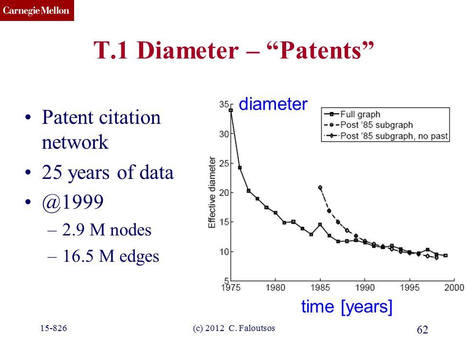 "CMU SCS (c) 2012 C. Faloutsos 62 T.1 Diameter – ""Patents"" Patent citation network 25 years of data @1999 –2.9 M nodes –16.5 M edges time [years] diame"