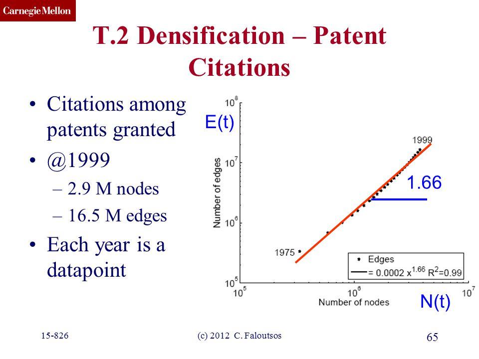 CMU SCS (c) 2012 C. Faloutsos 65 T.2 Densification – Patent Citations Citations among patents granted @1999 –2.9 M nodes –16.5 M edges Each year is a