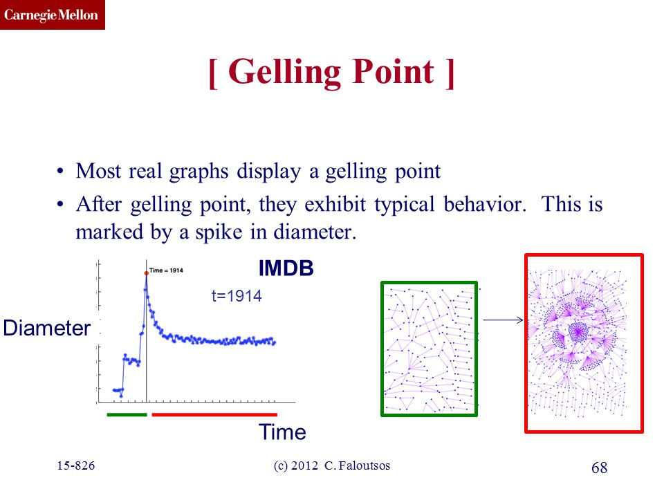 CMU SCS 68 [ Gelling Point ] Most real graphs display a gelling point After gelling point, they exhibit typical behavior.