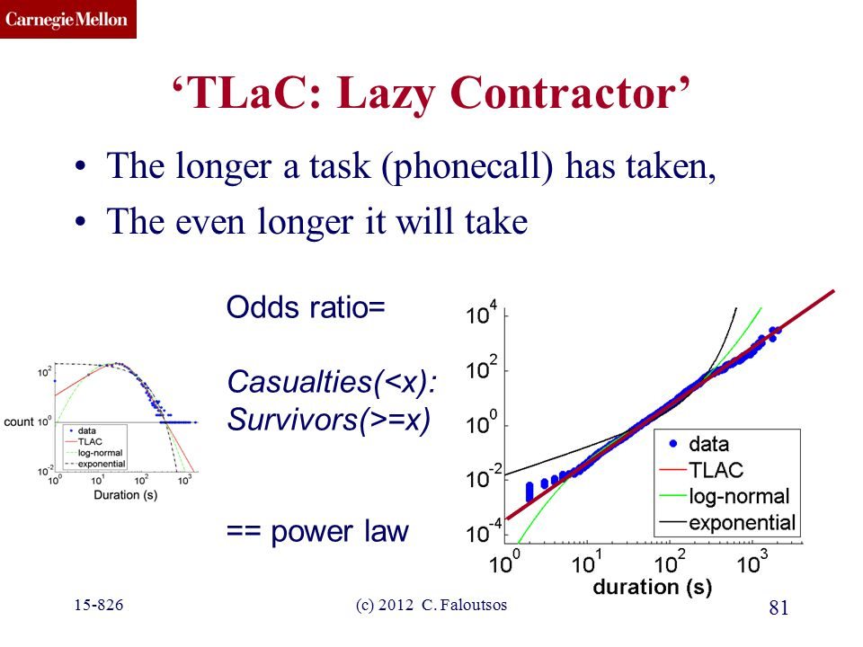 CMU SCS 'TLaC: Lazy Contractor' The longer a task (phonecall) has taken, The even longer it will take 15-826(c) 2012 C.