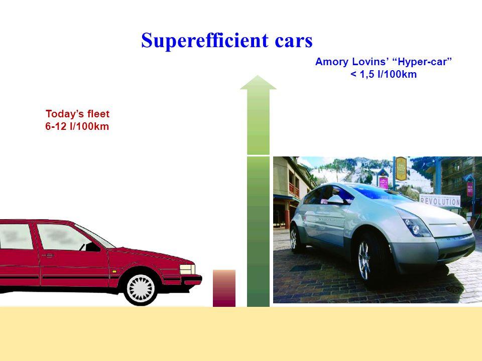 "Amory Lovins' ""Hyper-car"" < 1,5 l/100km Today's fleet 6-12 l/100km Superefficient cars"