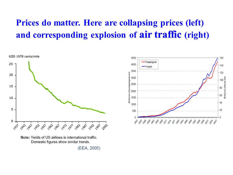 Prices do matter. Here are collapsing prices (left) air traffic and corresponding explosion of air traffic (right)