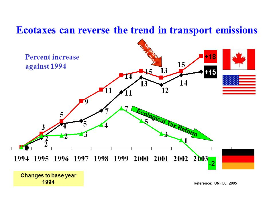Ecotaxes can reverse the trend in transport emissions ICREASE IN GHG-EMISSIONS IN TRANSPORT (IN PERCENT) ICREASE IN GHG-EMISSIONS IN TRANSPORT (IN PER