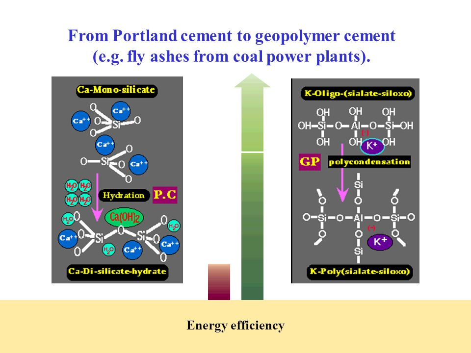 From Portland cement to geopolymer cement (e.g. fly ashes from coal power plants).