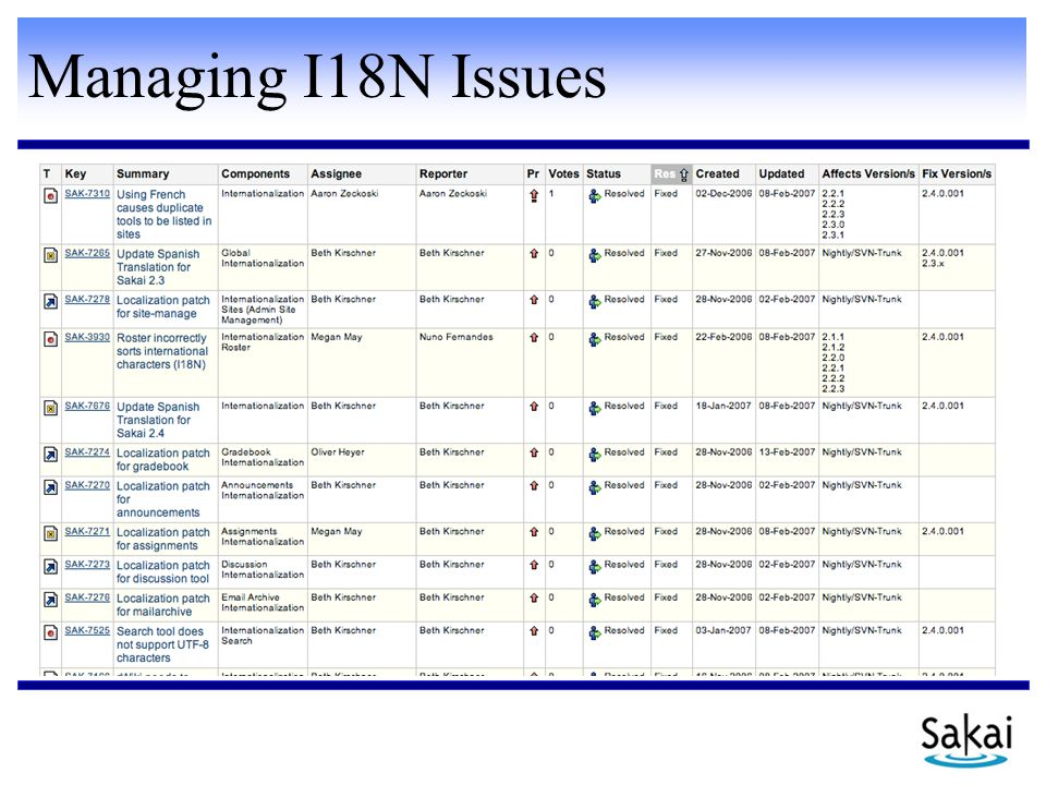 Managing I18N Issues