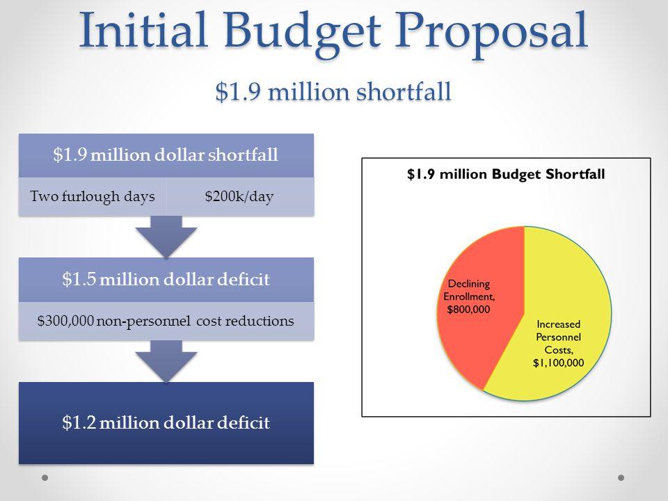 Initial Budget Proposal $1.9 million shortfall $1.2 million dollar deficit $1.5 million dollar deficit $300,000 non-personnel cost reductions $1.9 million dollar shortfall Two furlough days$200k/day