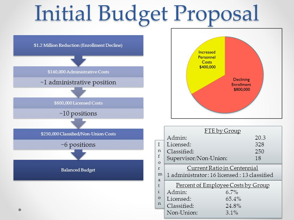 Initial Budget Proposal Balanced Budget $250,000 Classified/Non-Union Costs ~6 positions $800,000 Licensed Costs ~10 positions $140,000 Administrative Costs ~1 administrative position $1.2 Million Reduction (Enrollment Decline) Current Ratio in Centennial 1 administrator : 16 licensed : 13 classified Current Ratio in Centennial 1 administrator : 16 licensed : 13 classified Percent of Employee Costs by Group Admin: 6.7% Licensed: 65.4% Classified:24.8% Non-Union:3.1% Percent of Employee Costs by Group Admin: 6.7% Licensed: 65.4% Classified:24.8% Non-Union:3.1% InformationInformation InformationInformation FTE by Group Admin: 20.3 Licensed: 328 Classified:250 Supervisor/Non-Union:18 FTE by Group Admin: 20.3 Licensed: 328 Classified:250 Supervisor/Non-Union:18