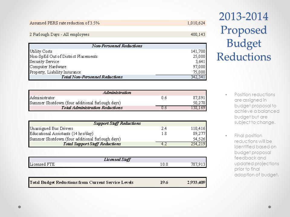 2013-2014 Proposed Budget Reductions Position reductions are assigned in budget proposal to achieve a balanced budget but are subject to change. Final