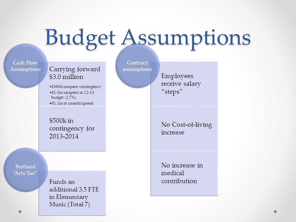 Budget Assumptions Carrying forward $3.0 million $380k unspent contingency $1.5m unspent in 12-13 budget (2.7%) $1.1m in unanticipated revenue $500k in contingency for 2013-2014 Cash Flow Assumptions Employees receive salary steps No Cost-of-living increase No increase in medical contribution Contract assumptions Funds an additional 3.5 FTE in Elementary Music (Total 7) Portland Arts Tax