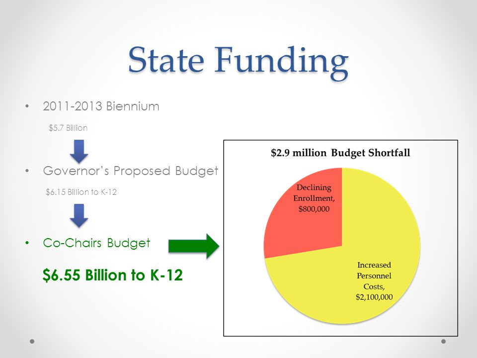 State Funding 2011-2013 Biennium $5.7 Billion Governor's Proposed Budget $6.15 Billion to K-12 Co-Chairs Budget $6.55 Billion to K-12