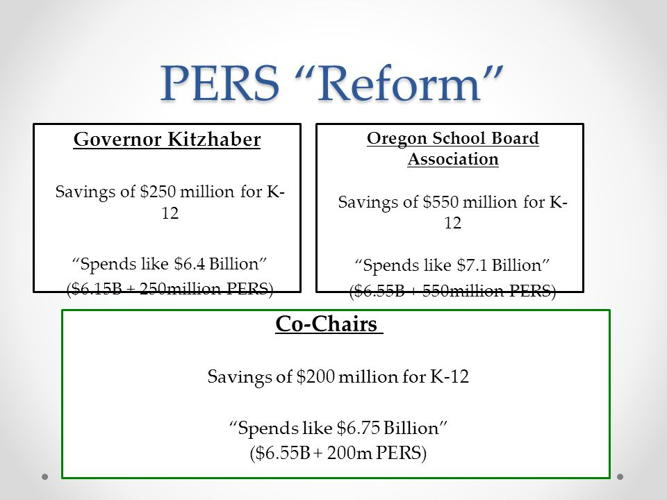 State Funding + PERS Reduction Co-Chairs Budget $6.55 Billion to K-12 Assumed PERS Cost Reduction ~$1m for Centennial