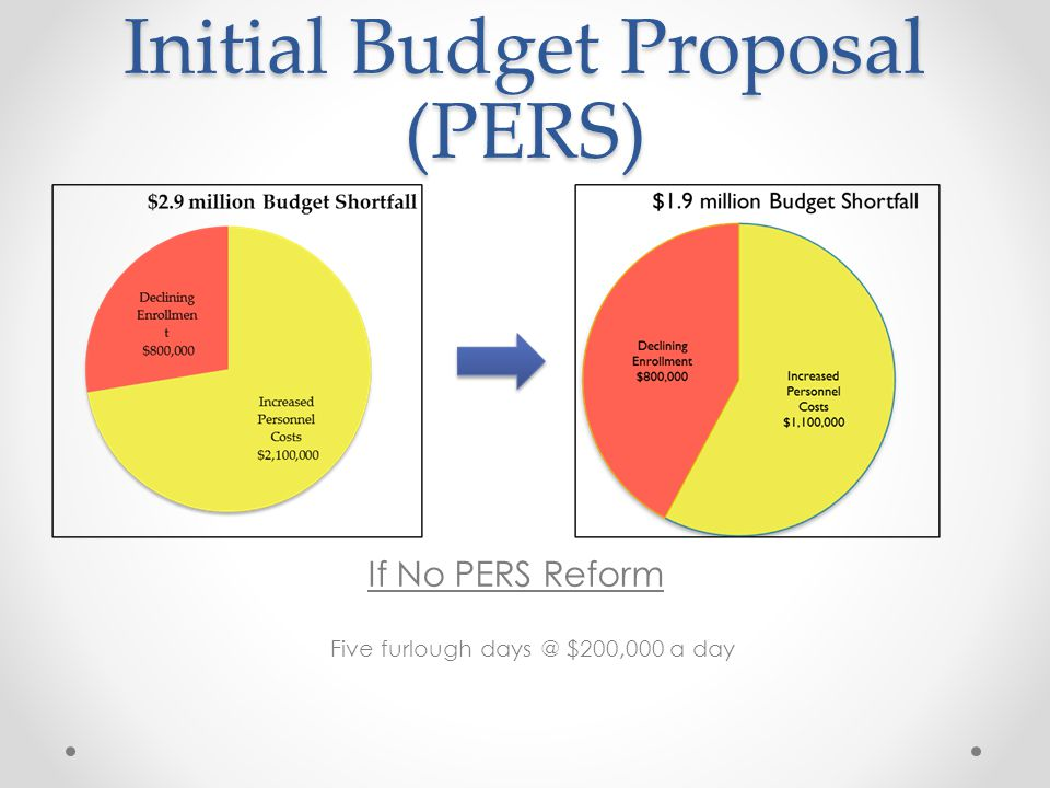 Initial Budget Proposal (PERS) If No PERS Reform Five furlough days @ $200,000 a day