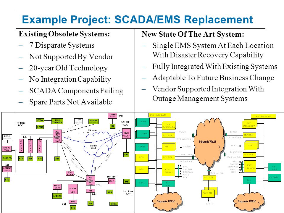 © 2003 PACIFICORP | PAGE 15 Example Project: SCADA/EMS Replacement Existing Obsolete Systems: –7 Disparate Systems –Not Supported By Vendor –20-year Old Technology –No Integration Capability –SCADA Components Failing –Spare Parts Not Available New State Of The Art System: –Single EMS System At Each Location With Disaster Recovery Capability –Fully Integrated With Existing Systems –Adaptable To Future Business Change –Vendor Supported Integration With Outage Management Systems