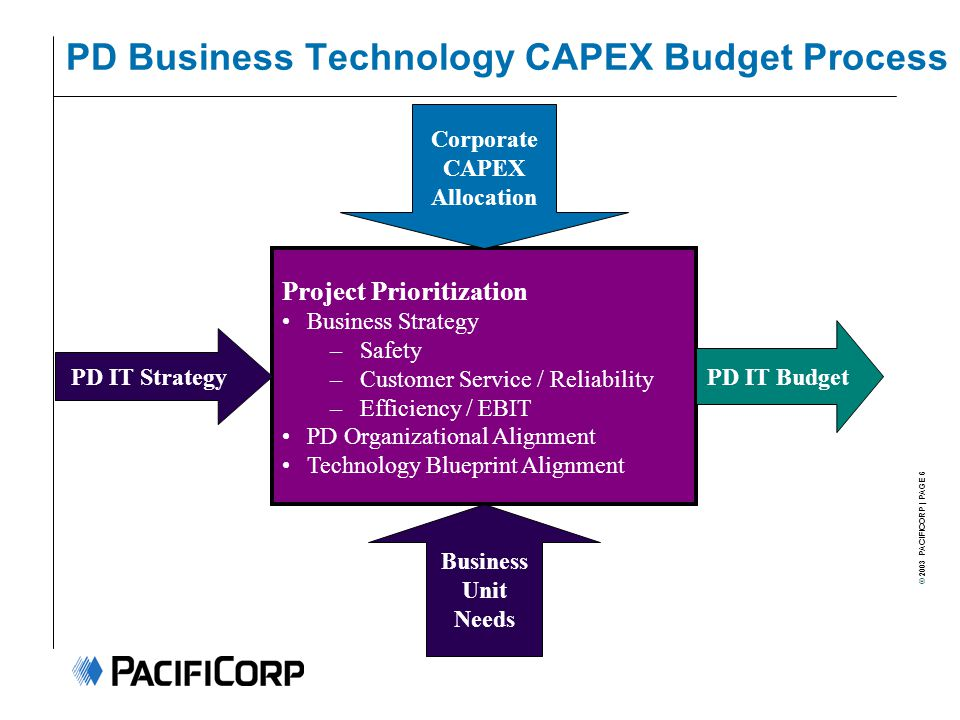 © 2003 PACIFICORP | PAGE 6 PD Business Technology CAPEX Budget Process Project Prioritization Business Strategy –Safety –Customer Service / Reliability –Efficiency / EBIT PD Organizational Alignment Technology Blueprint Alignment PD IT Strategy Business Unit Needs Corporate CAPEX Allocation PD IT Budget