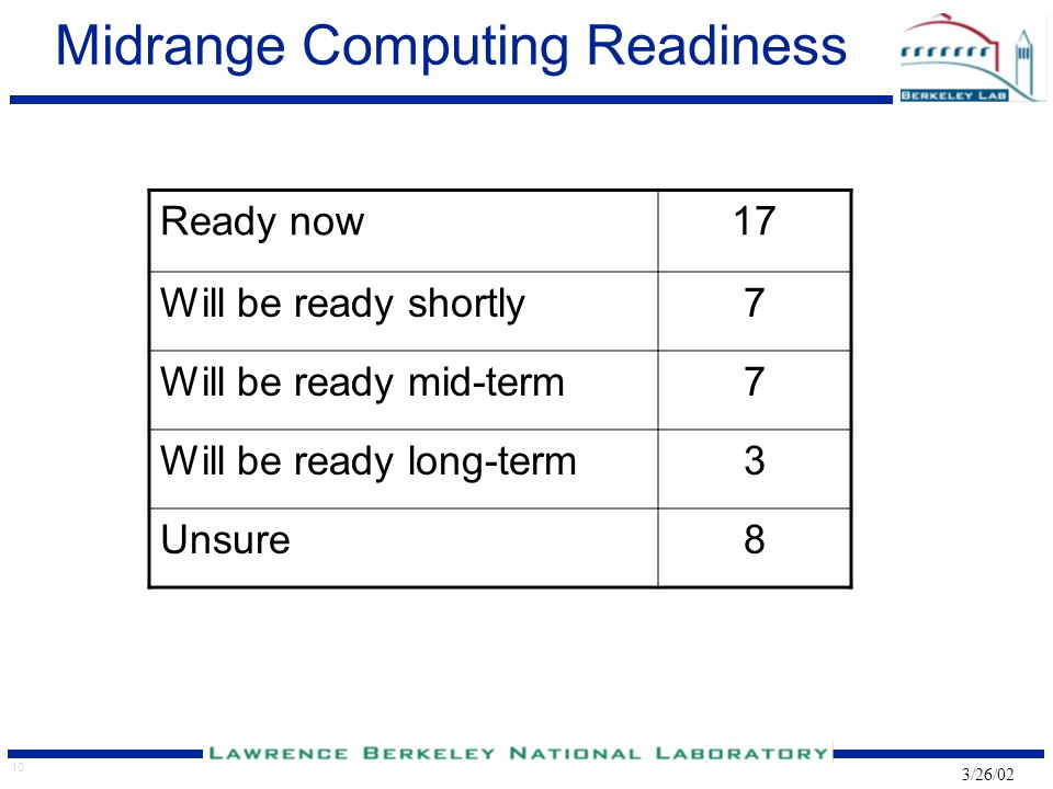 10 3/26/02 Midrange Computing Readiness Ready now17 Will be ready shortly7 Will be ready mid-term7 Will be ready long-term3 Unsure8