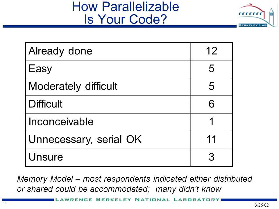 11 3/26/02 How Parallelizable Is Your Code? Already done12 Easy5 Moderately difficult5 Difficult6 Inconceivable1 Unnecessary, serial OK11 Unsure3 Memo