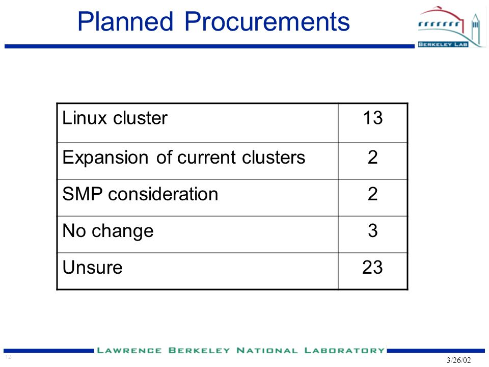 12 3/26/02 Planned Procurements Linux cluster13 Expansion of current clusters2 SMP consideration2 No change3 Unsure23