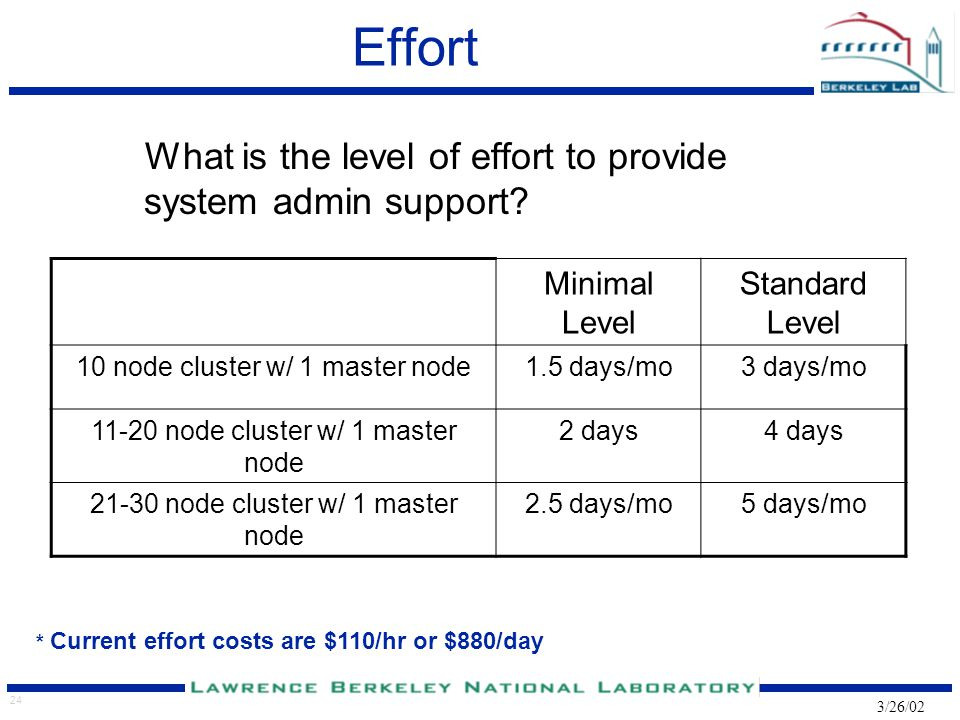 24 3/26/02 Effort What is the level of effort to provide system admin support.