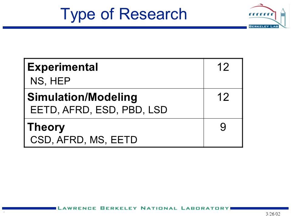 4 3/26/02 Type of Research Experimental NS, HEP 12 Simulation/Modeling EETD, AFRD, ESD, PBD, LSD 12 Theory CSD, AFRD, MS, EETD 9