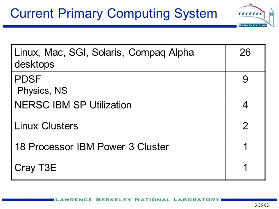 5 3/26/02 Current Primary Computing System Linux, Mac, SGI, Solaris, Compaq Alpha desktops 26 PDSF Physics, NS 9 NERSC IBM SP Utilization4 Linux Clusters2 18 Processor IBM Power 3 Cluster1 Cray T3E1