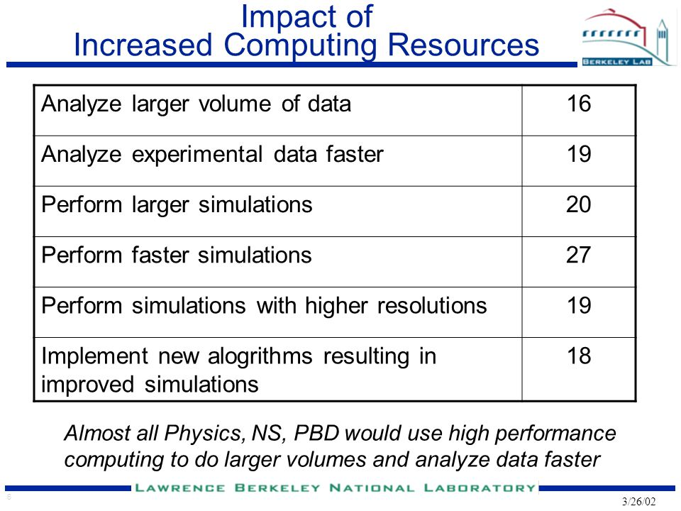6 3/26/02 Impact of Increased Computing Resources Analyze larger volume of data16 Analyze experimental data faster19 Perform larger simulations20 Perform faster simulations27 Perform simulations with higher resolutions19 Implement new alogrithms resulting in improved simulations 18 Almost all Physics, NS, PBD would use high performance computing to do larger volumes and analyze data faster