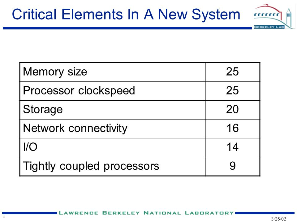 8 3/26/02 Critical Elements In A New System Memory size25 Processor clockspeed25 Storage20 Network connectivity16 I/O14 Tightly coupled processors9