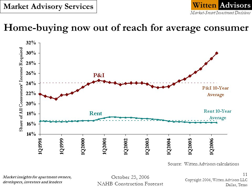 Witten Market Advisory Services Market insights for apartment owners, developers, investors and lenders Market-Smart Investment Decisions Advisors October 25, 2006 NAHB Construction Forecast 11 Copyright 2006, Witten Advisors LLC Dallas, Texas Home-buying now out of reach for average consumer Source: Witten Advisors calculations